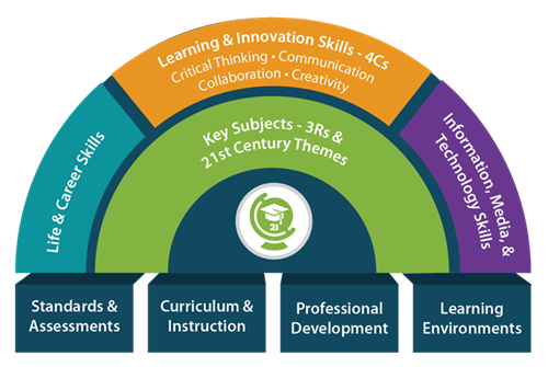 Graphic Chart for the Skills for 21st Century Learning