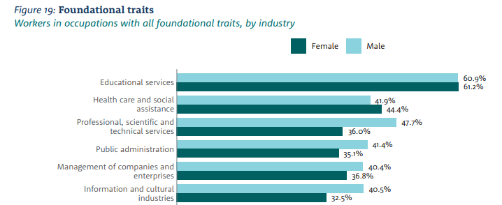 Stats on workers in occupations with all foundational traits