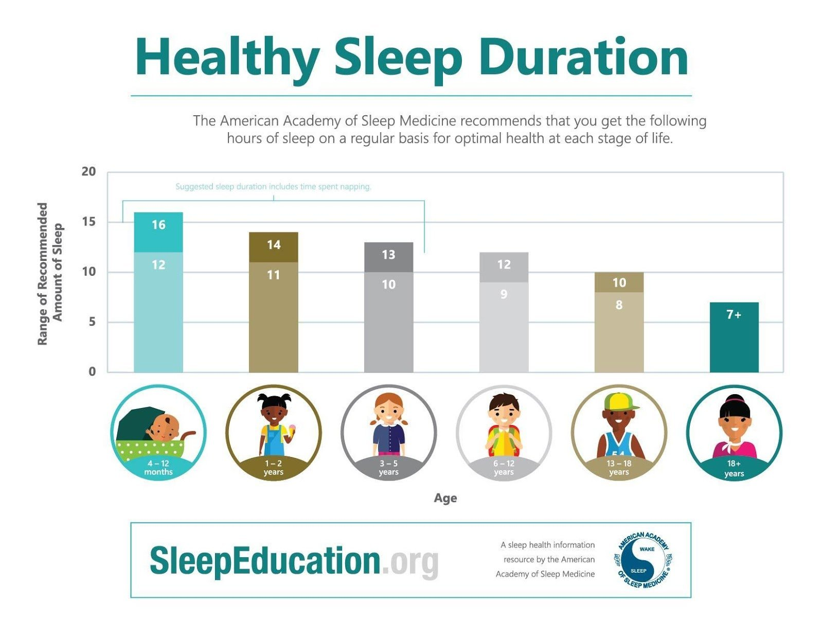 Recommended sleep duration for children and teens